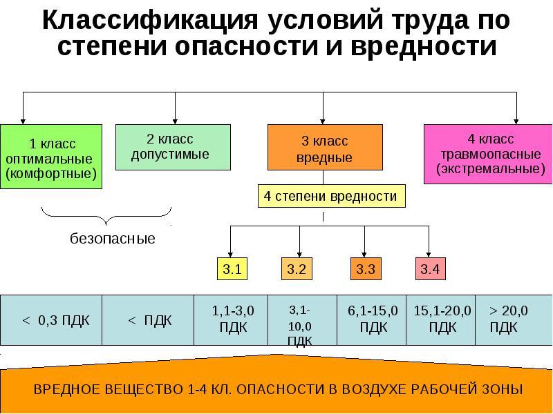 Охрана труда: классификация вредных условий труда и их оценка -картинка